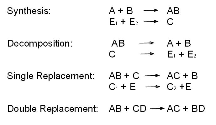 ... Worksheet furthermore chemistry double replacement reactions worksheet