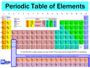 Unit 3 atoms and periodic table mrs rogers science site atoms and the periodic table study guide urtaz Choice Image